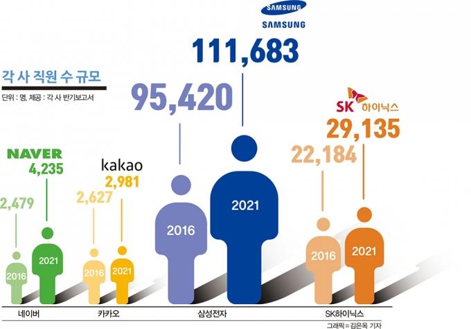 각 사의 2016년 대비 2021년 직원 수 규모. /그래픽=김은옥 기자