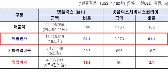 지난해 기준 넷플릭스의 매출액 대비 매출원가 비율은 본사 61.1%, 한국 81.1%로, 20% 가량 차이난다. /자료제공=양정숙 의원실