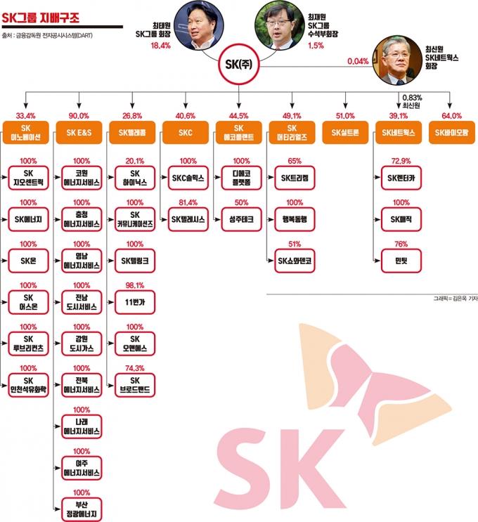 '한 지붕 두 가족' SK… 사촌들의 분가는?