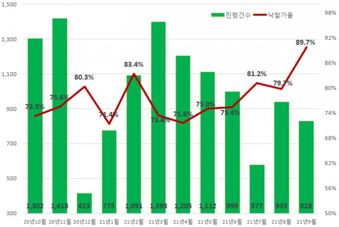 지난달 수도권 빌라는 낙찰가율이 89.7%를 기록해 전월(79.7%) 대비 10.0%포인트 올랐다./사진=지지옥션