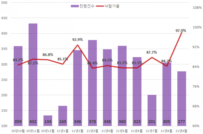 서울의 빌라 낙찰가율이 전월(84.2%) 대비 13.7%포인트 뛰어 97.9%를 기록했다./사진=지지옥션