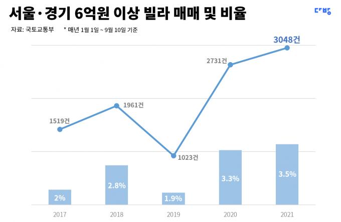 13일 부동산 플랫폼 다방을 서비스하는 스테이션3가 국토교통부 실거래가 자료를 바탕으로 6억원 이상에 매매된 서울과 경기도 빌라를 살펴본 결과 올해 초부터 9월 10일까지 매매 건수는 3048건으로, 전체의 3.5%를 차지하는 것으로 집계됐다. /표=스테이션3