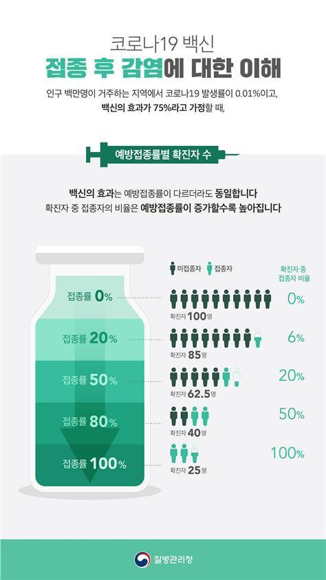 """8월 후 확진자 65%가 미접종자…""""위중증 확률도 높아"""""""