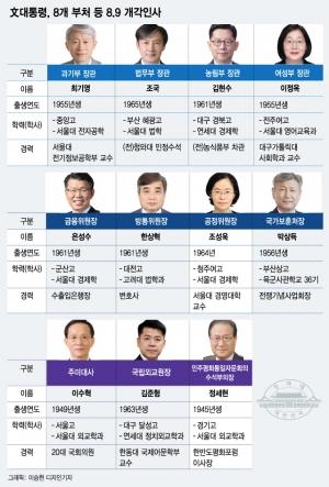 [인포그래픽]법무 조국·금융위 은성수..9일 개각