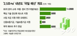 [단독]與, 예산 520조+ 목표…日 대응 '2.5조+α'