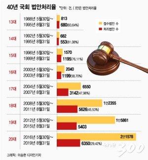 [팩트체크]20대 국회, 역대 최악의 법안처리율?