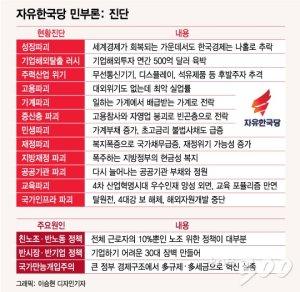 """민부론, 대전환 혹은 747의 추억?…""""정책대결 계기돼야"""""""