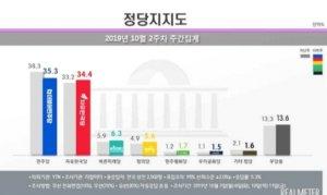 """민주당-한국당 '지지율 격차' 0.9%p…""""초접전 양상"""""""