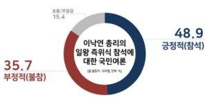 이낙연 '일왕 즉위식' 참석…긍정 48.7% VS 부정 35.7%