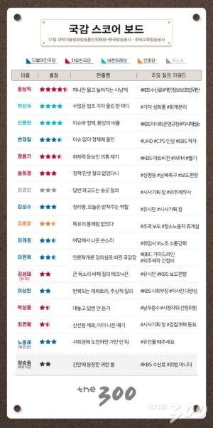 [300스코어보드-과방위]KBS 수신료 '위법징수' 의혹 제기한 野 의원