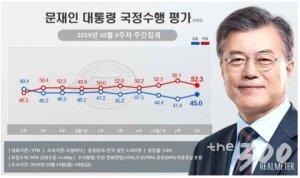 文대통령 국정 지지율 45.0%…조국 사퇴 후 상승세