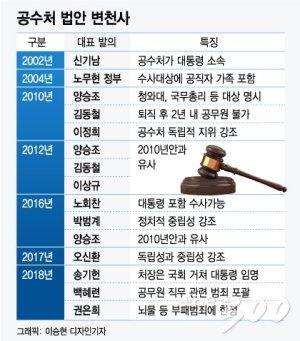 [런치리포트]文, '못다이룬 꿈' 공수처 설치 선봉에