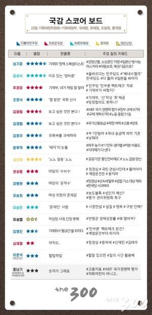 [300스코어보드-기재위]'정책 스페셜리스트' 등장…싱겁게 끝난 '민부론' 비판자료 논쟁