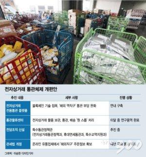 """[단독]""""해외 '역직구족' 키운다""""…관세부담 줄이는 '패키지 정책' 공개"""