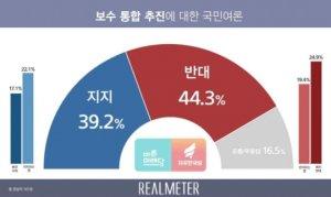 """국민 10명 중 4명 """"보수 정치세력 통합 반대"""""""