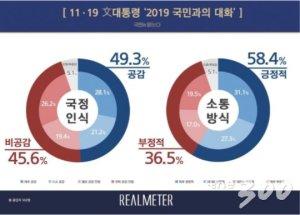 '국민과의대화' 文대통령 국정인식 '공감' 49.3%, '비공감' 45.6%