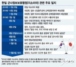 징용판결 이후 13개월…한일 '전면전'서 '휴전'까지