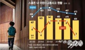 [단독]'27억 예산' 쓰고도…철거되는 '스쿨존' 안전 新기술