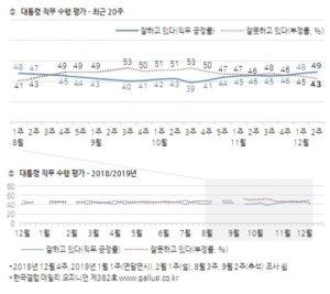文대통령 지지율 49%…'잘못한다' 43%
