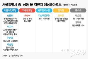 [2020격전지]'중구·성동을' 보수·진보 모두 후보 단일화가 관건