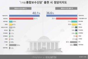 '통합보수신당' 지지율 25.1%…통합 前 대비 10.8%p↓