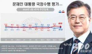 문 대통령 지지율 47.0%로 소폭 반등…20대 지지율이 견인
