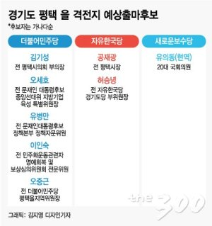 [2020 격전지] 현역 유의동에 도전장 던진 7명…'보수 통합'도 변수