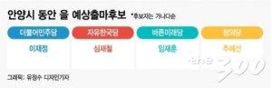 [2020 격전지]안양동안을…터줏대감 심재철 vs민주-정의-바미