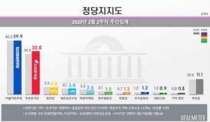 민주당 39.9% vs 한국당 32.0%…TK·PK서 엇갈린 양당 지지율