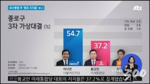 """이낙연 54.7%vs황교안 37.2%…종로 첫 여론조사서 """"17.5%p 격차"""""""