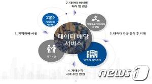 [오늘의 국회토론회-20일]경기도 데이터 배당 국회토론회