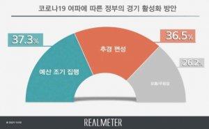 """'코로나19' """"예산 조기집행"""" 37.3% vs """"추경 편성"""" 36.5%"""