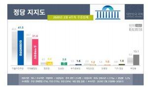 민주당 지지율 41.5%…안철수 국민의당 지지율 1.2%