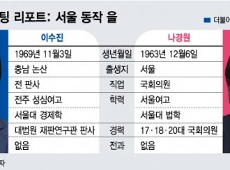 [4·15격전]이수진vs나경원 서울 동작을 外