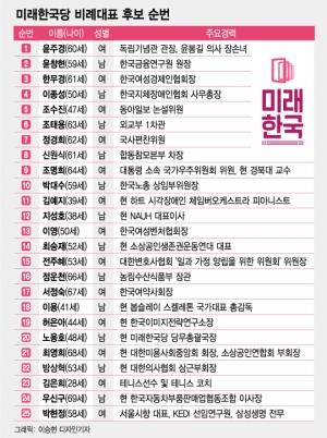 미래한국당 '윤주경 21번→1번'…김정현 등 12명 당선권 밖으로