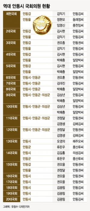 '안동권씨'와 '안동김씨'가 65년 장기집권한 지역구가 있다?