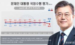 문 대통령 국정지지율 52.6%… 올해 들어 '최고치'
