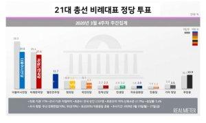 민주당 지지율 올해 '최고'… '첫 등장' 열린민주당 11.7%