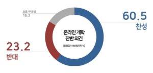 '온라인 개학' 찬성 60%… TK 찬성 '최저'