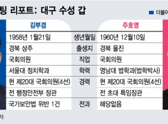 [4·15격전]대구 수성갑