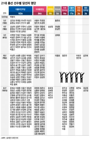싹 갈아엎은  '국회도 재개발'…당선인 중 절반이 '초선'