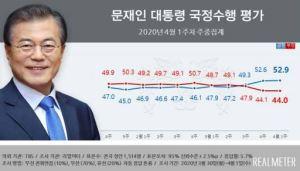 """文대통령 지지율 52.9%, 올해 '최고치'…""""코로나 대처 잘해"""""""