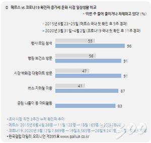 """국민 65% """"긴급재난지원금 잘한 일""""…96%는 """"모임·행사 자제"""""""