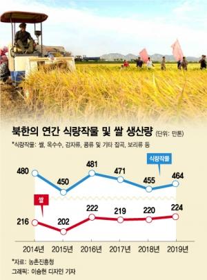 '코로나發 식량위기' 경고음…국경 막은 북한, 여파는