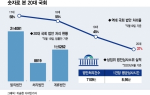 '유종의 미'도 없었던 20대 국회…1.5만개 법안 자동폐기