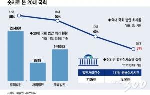 문닫는 20대 국회… '역대 최악' 오명 남겼다
