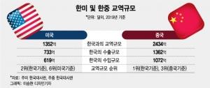 美·中 사이에 낀 한국…'사드 트라우마' 재현되나