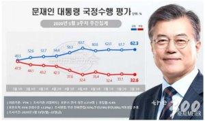 """국민 62.3% """"文, 잘하고 있다""""…5주 연속 60%대"""