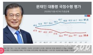 文대통령 지지율 61.5%…6주연 속 60%대 유지