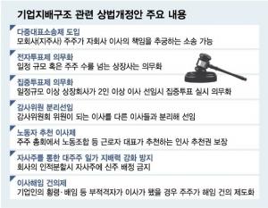 민주당 상법 개정안 재추진…김종인의 선택은?